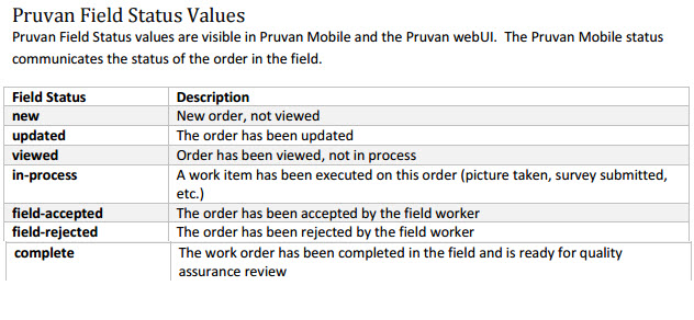 Visible in Pruvan Mobile projects list under each work order number